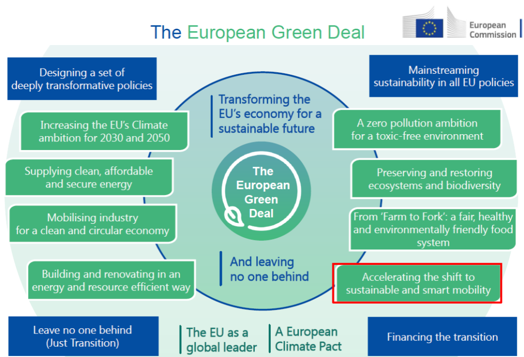 The overall concept of the Green Deal Strategy
